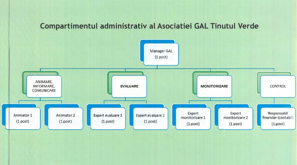 organigrama-compartiment-administrativ