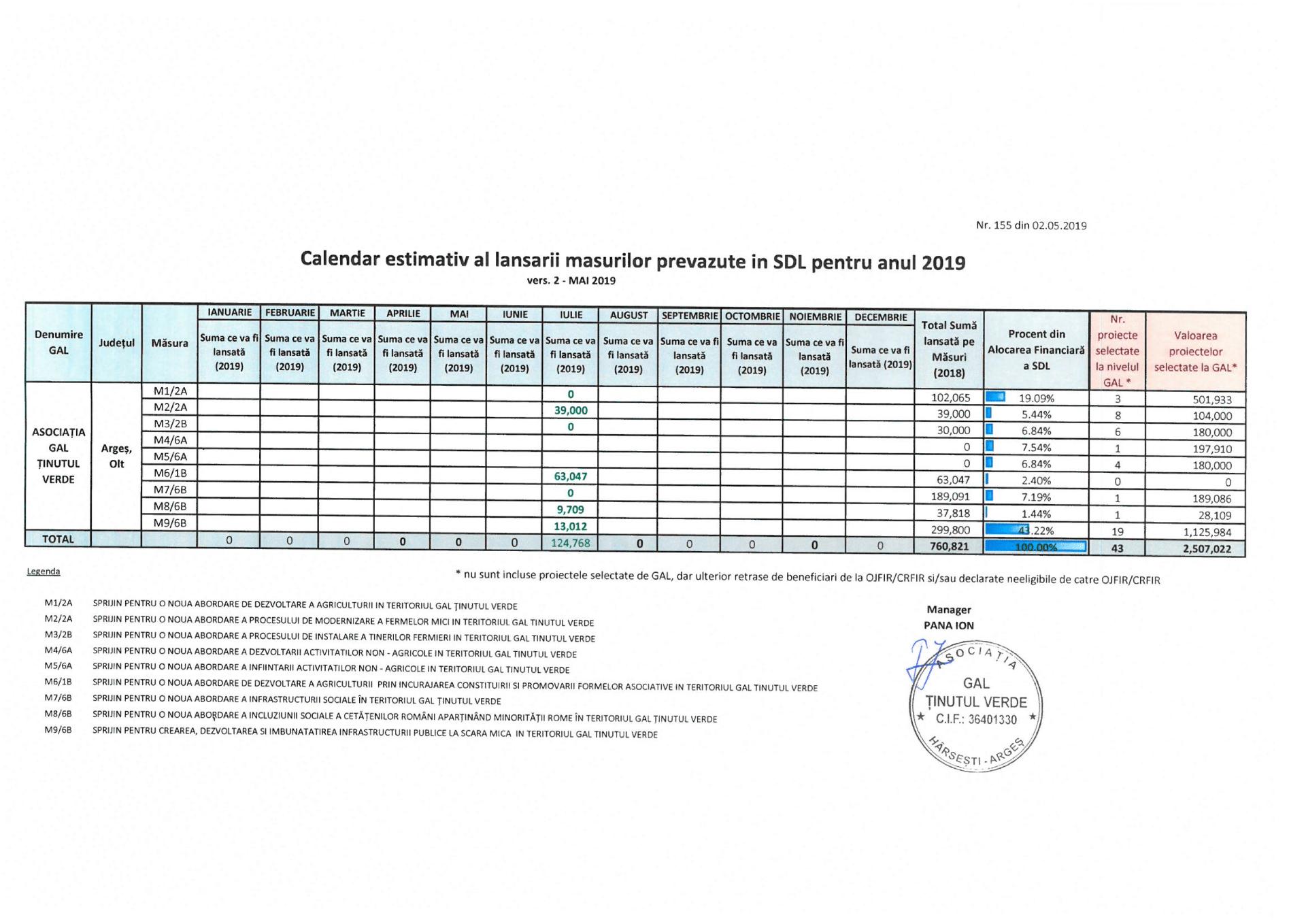 Calendar estimativ lansare proiecte 2019_Asociatia GTV vers.2_MAI 2019